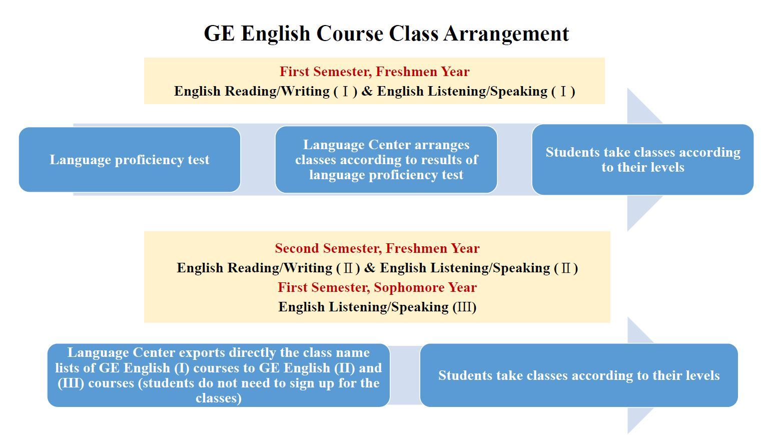 01_GE English Course Class Arrangement