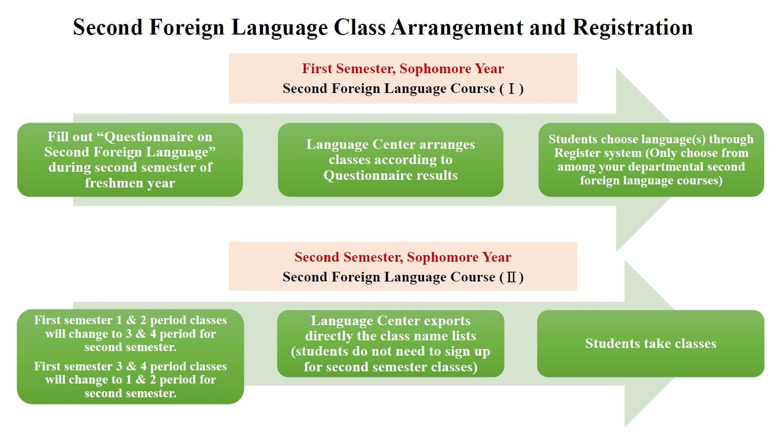 01_Second Foreign Language Class Arrangement and Registration