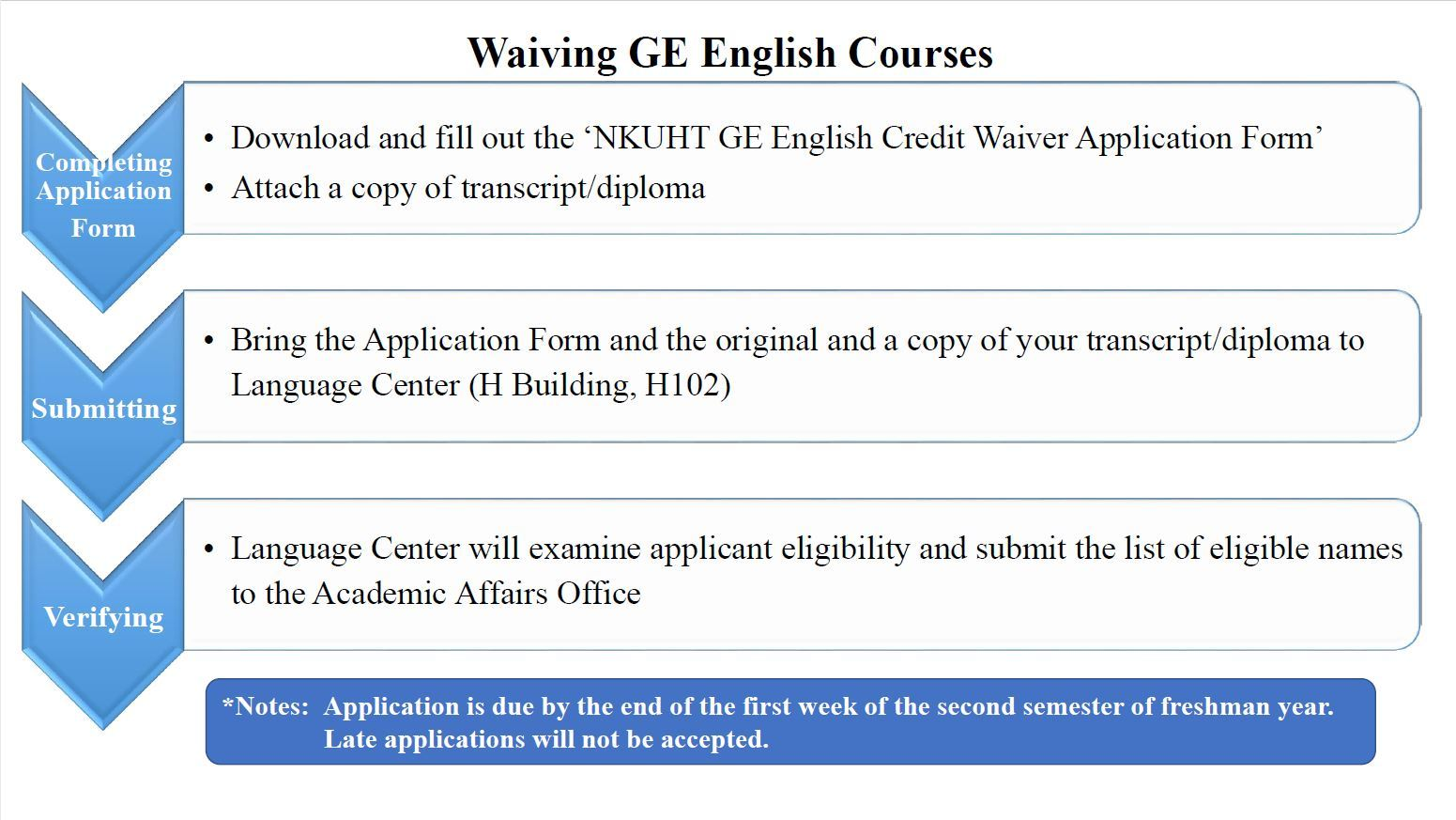 02_Waiving GE English Couses