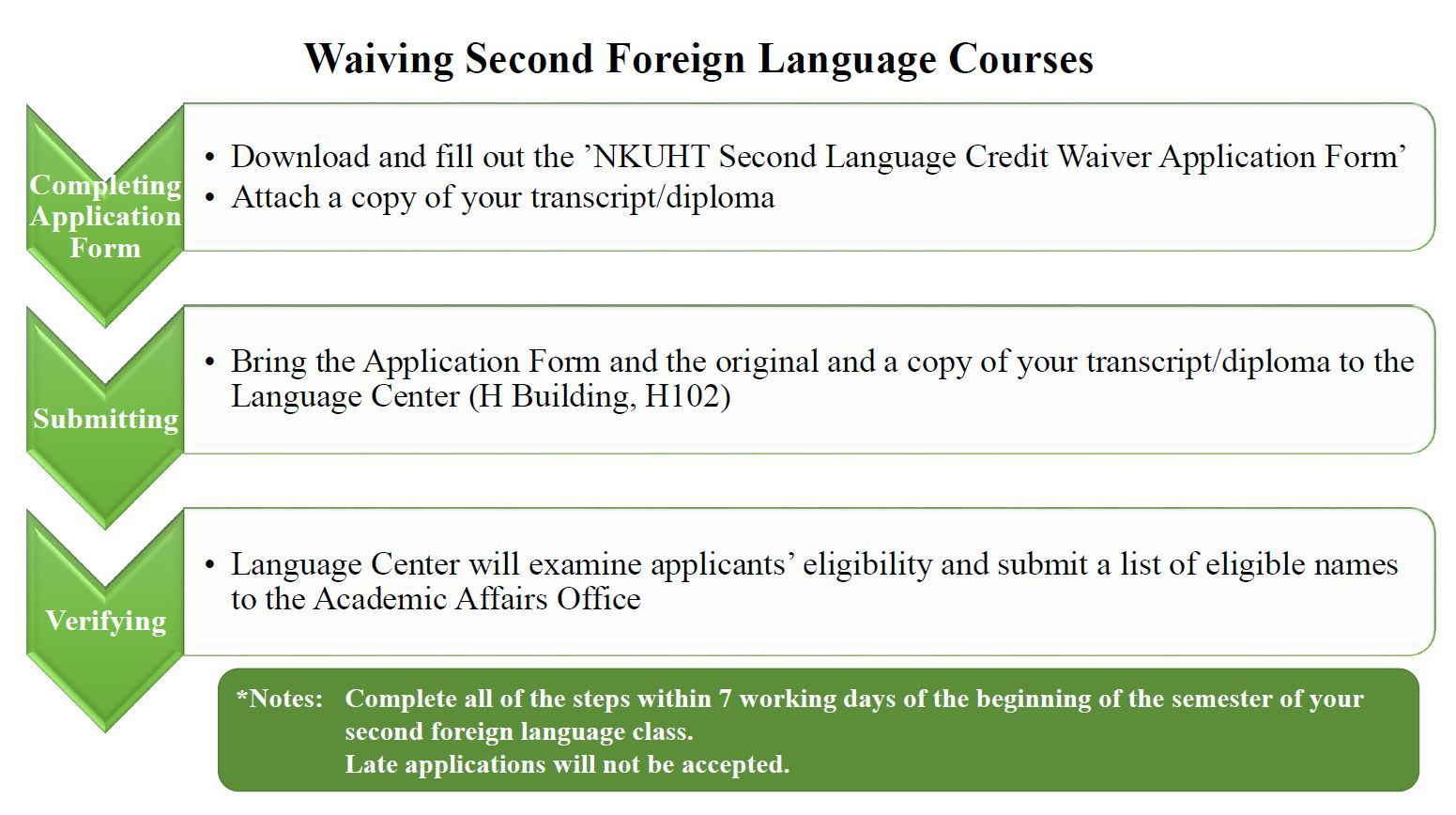 02_Waiving Second Foreign Language Courses_1080806